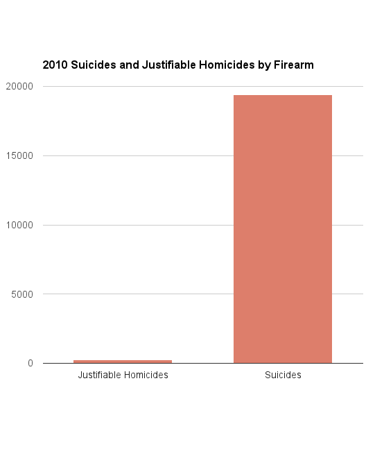 FBI and CDC data on people who used a firearm to kill themselves or to kill a felon (Olga Khazan )