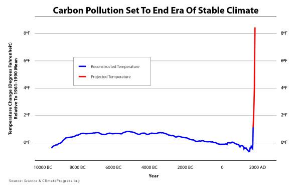 Carbon-T-F