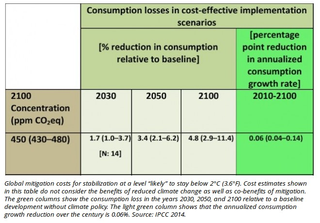 cost-projections-climatepolicy
