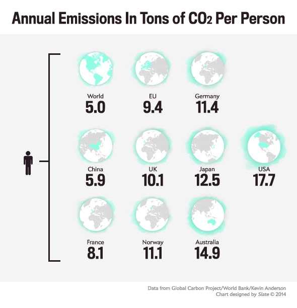 140929_FUTURE_Co2Emissions.jpg.CROP.promovar-mediumlarge