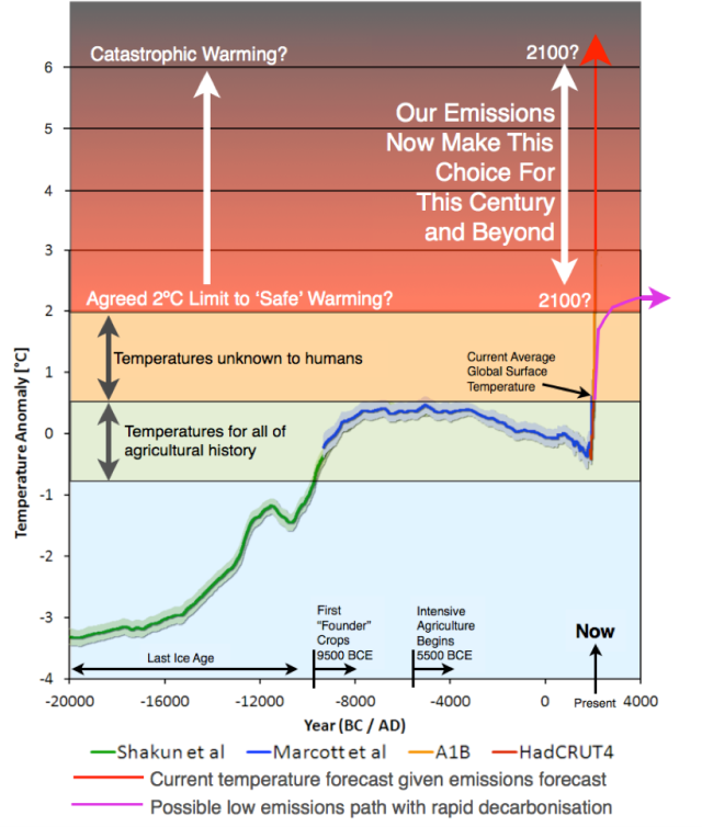 World Bank Climate Change graphic